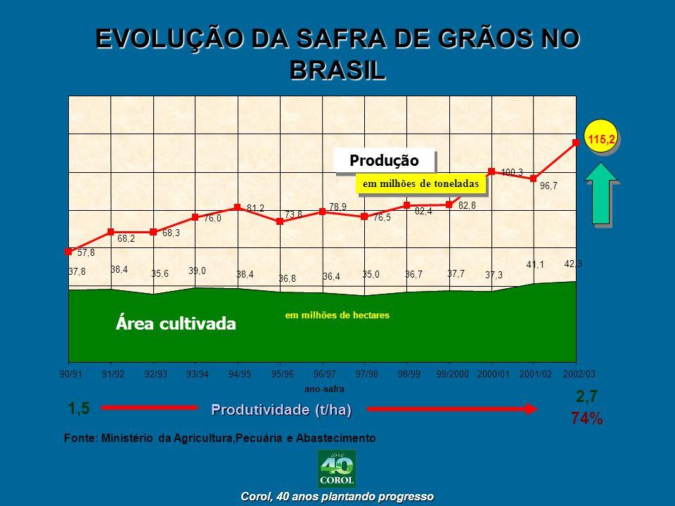 Corol, 40 anos plantando progresso Corol, 40 anos plantando progresso EVOLUÇÃO DA SAFRA DE GRÃOS NO BRASIL Fonte: Ministério da Agricultura,Pecuária e