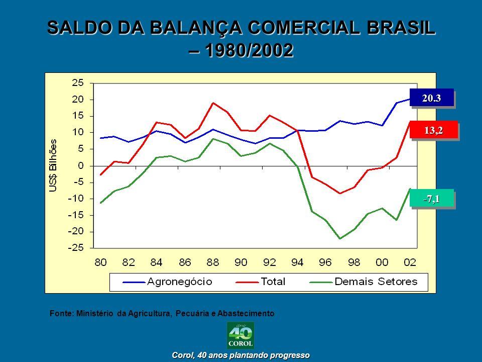 Corol, 40 anos plantando progresso Corol, 40 anos plantando progresso SALDO DA BALANÇA COMERCIAL BRASIL – 1980/2002 20.320.3 13,213,2 -7,1-7,1 Fonte: