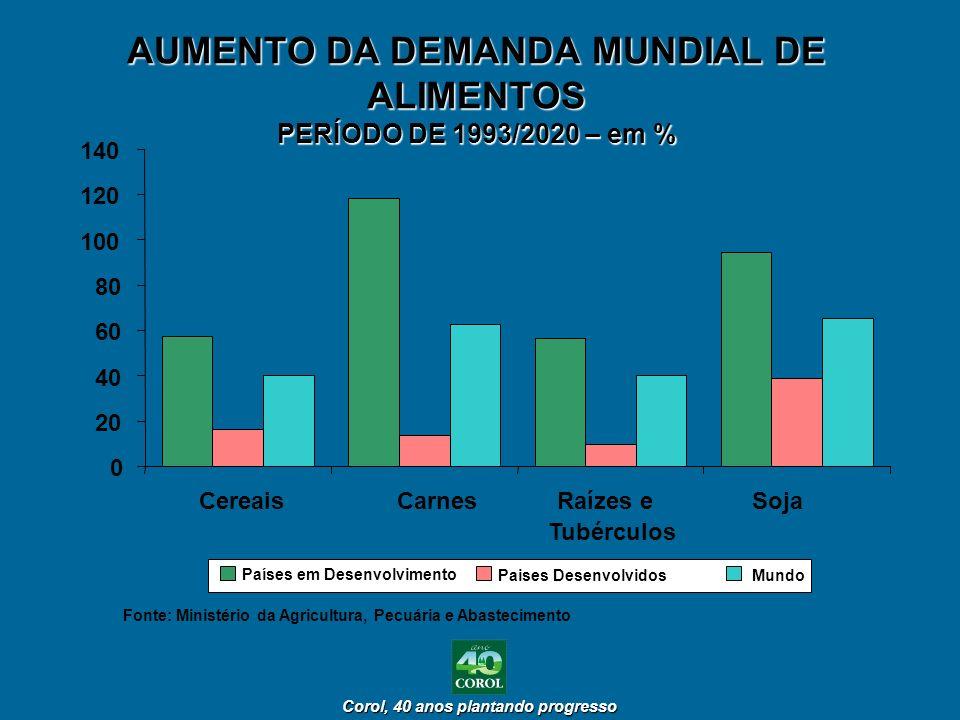 Corol, 40 anos plantando progresso Corol, 40 anos plantando progresso AUMENTO DA DEMANDA MUNDIAL DE ALIMENTOS PERÍODO DE 1993/2020 – em % 0 20 40 60 8