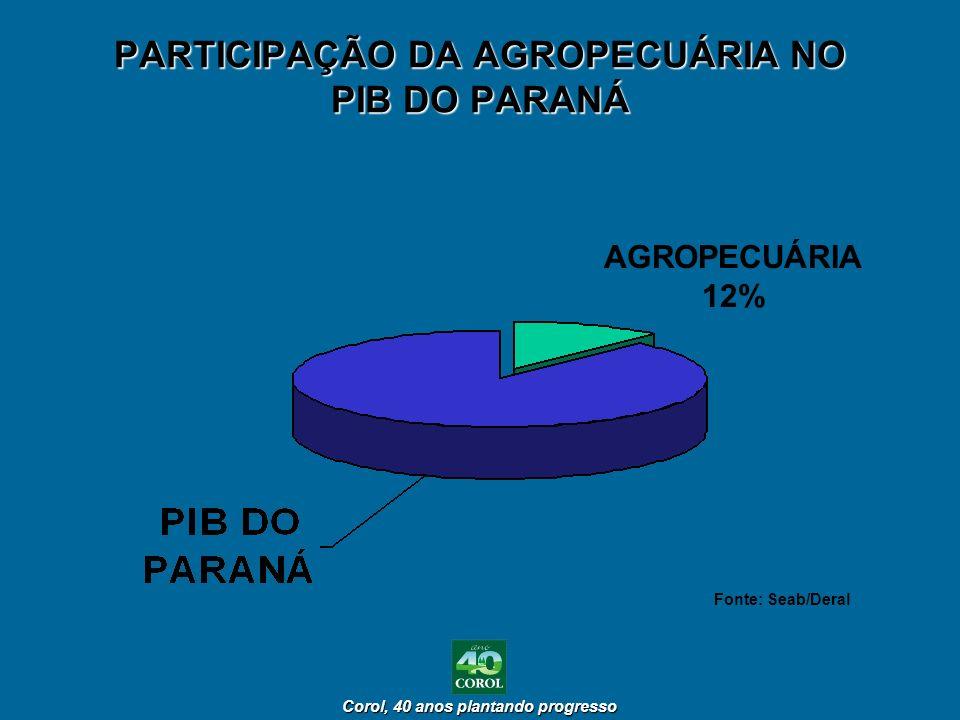 Corol, 40 anos plantando progresso Corol, 40 anos plantando progresso PARTICIPAÇÃO DA AGROPECUÁRIA NO PIB DO PARANÁ AGROPECUÁRIA 12% Fonte: Seab/Deral