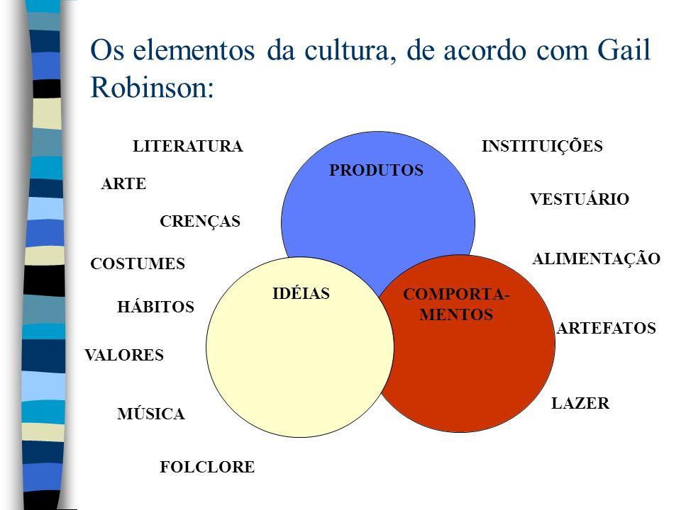 Os elementos da cultura, de acordo com Gail Robinson: PRODUTOS COMPORTA- MENTOS IDÉIAS LITERATURA ARTE CRENÇAS COSTUMES HÁBITOS VALORES MÚSICA FOLCLORE INSTITUIÇÕES VESTUÁRIO ALIMENTAÇÃO ARTEFATOS LAZER