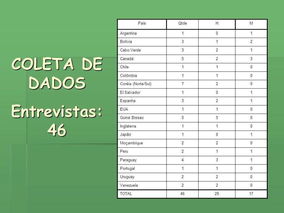 PaísQtdeHM Argentina101 Bolívia312 Cabo Verde321 Canadá523 Chile110 Colômbia110 Coréia (Norte/Sul)725 El Salvador101 Espanha321 EUA110 Guiné Bissau550