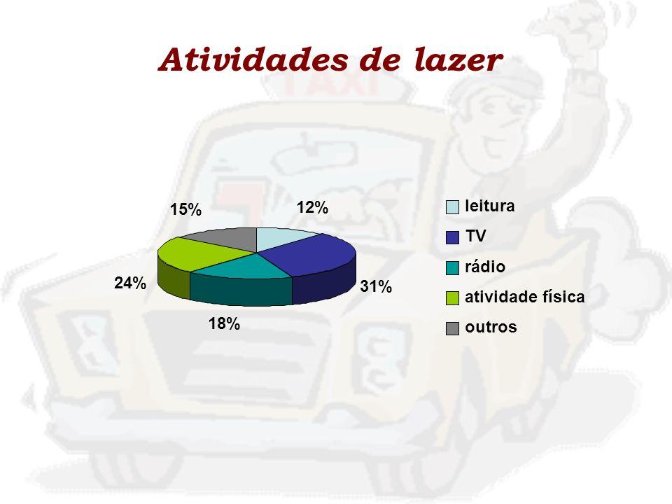 Atividades de lazer 12% 31% 18% 24% 15% leitura TV rádio atividade física outros