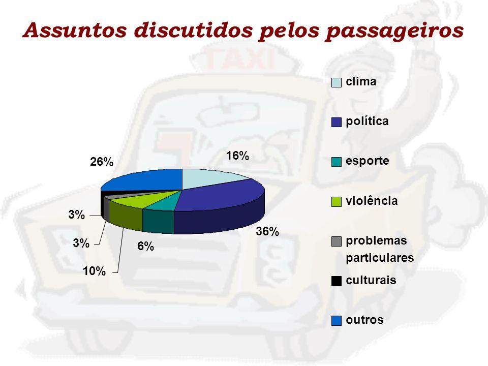 Assuntos discutidos pelos passageiros 16% 36% 6% 10% 3% 26% clima política esporte violência problemas particulares culturais outros