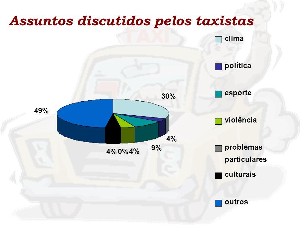 Assuntos discutidos pelos taxistas 30% 4% 9% 4% 0%4% 49% clima política esporte violência problemas particulares culturais outros
