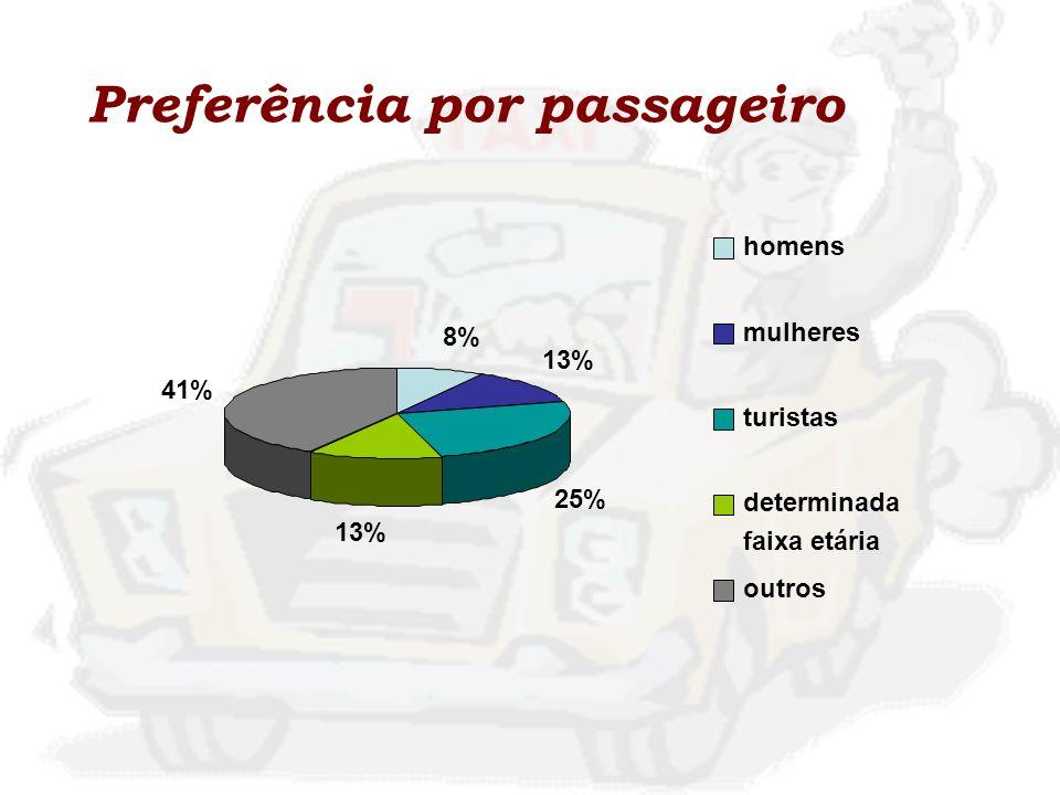 Preferência por passageiro 8% 13% 25% 13% 41% homens mulheres turistas determinada faixa etária outros