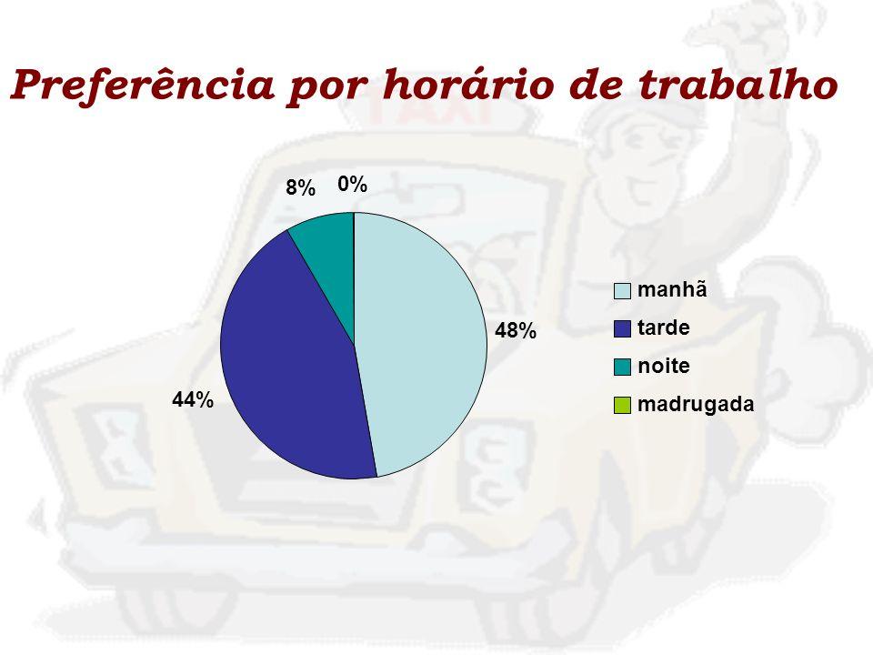 Preferência por horário de trabalho 48% 44% 8% 0% manhã tarde noite madrugada