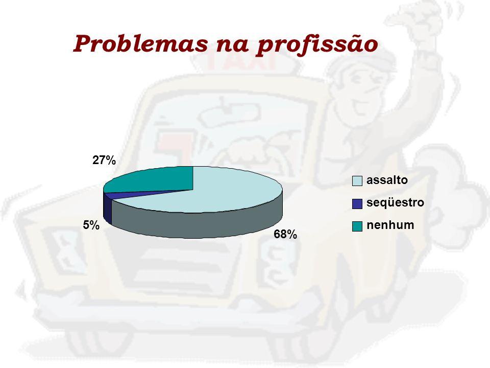 Problemas na profissão 68% 5% 27% assalto seqüestro nenhum