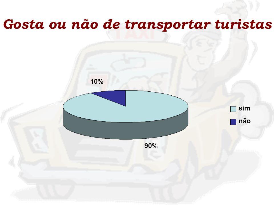 Gosta ou não de transportar turistas 90% 10% sim não