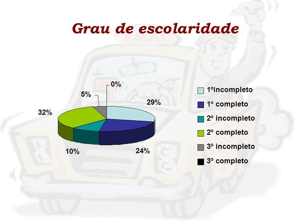 Grau de escolaridade 29% 24% 10% 32% 5% 0% 1ºincompleto 1º completo 2º incompleto 2º completo 3º incompleto 3º completo