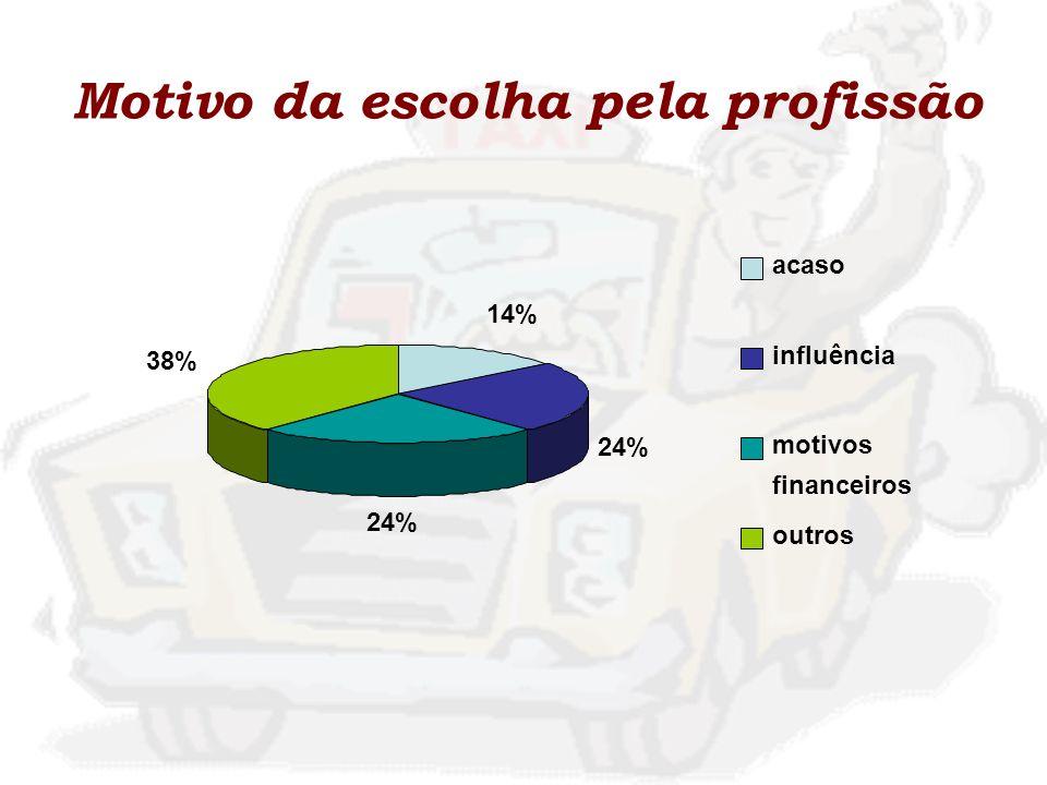 Motivo da escolha pela profissão 14% 24% 38% acaso influência motivos financeiros outros