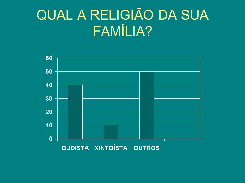 QUAL A RELIGIÃO DA SUA FAMÍLIA?