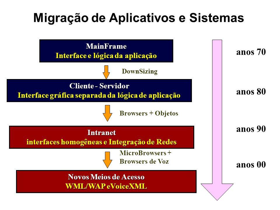 Migração de Aplicativos e Sistemas anos 70 anos 80 anos 90 MainFrame Interface e lógica da aplicação Cliente - Servidor Interface gráfica separada da
