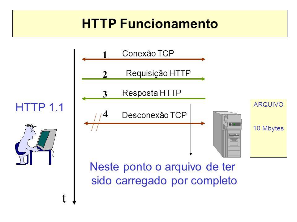 HTTP Funcionamento 1 2 3 4 Conexão TCP Desconexão TCP Requisição HTTP Resposta HTTP HTTP 1.1 ARQUIVO 10 Mbytes t Neste ponto o arquivo de ter sido car