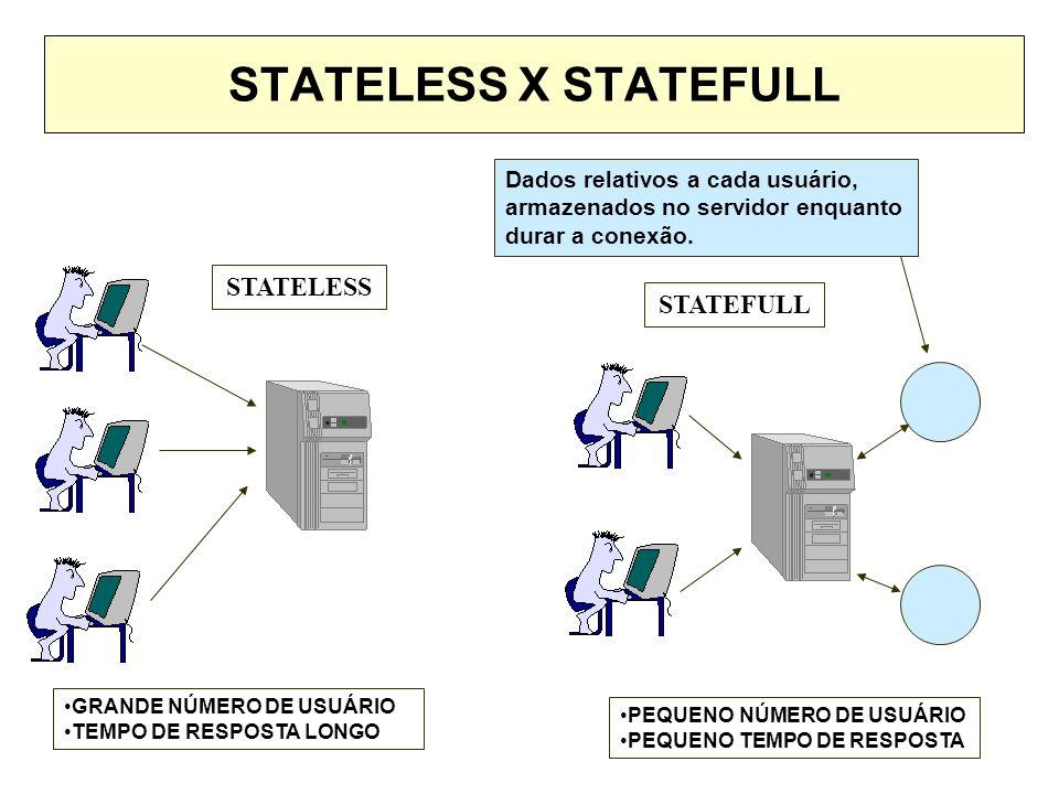 STATELESS X STATEFULL STATELESS STATEFULL Dados relativos a cada usuário, armazenados no servidor enquanto durar a conexão. GRANDE NÚMERO DE USUÁRIO T