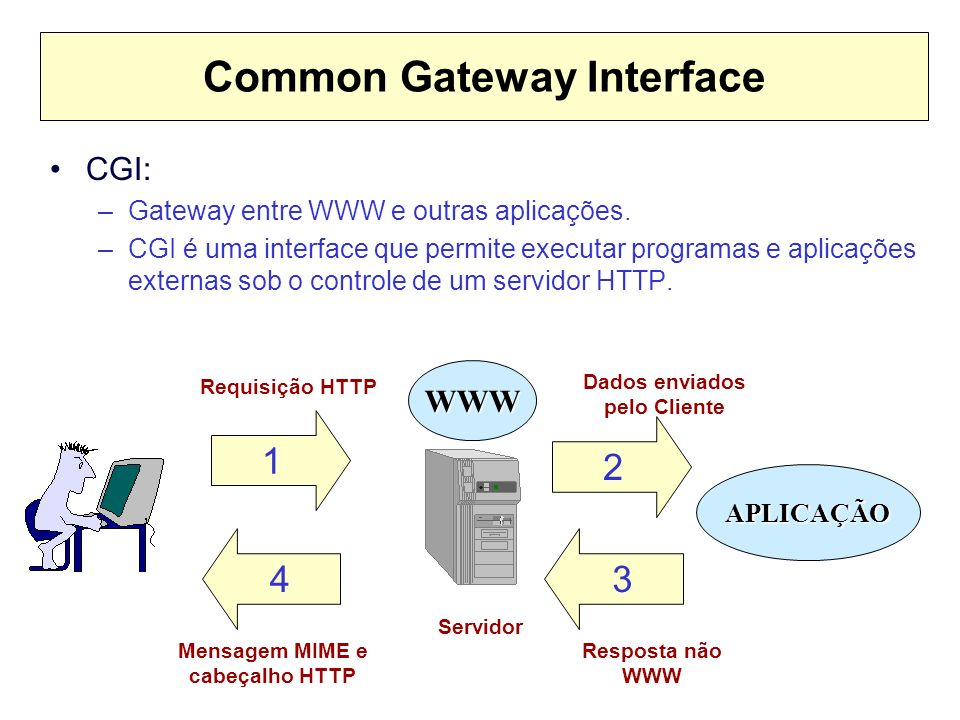 Common Gateway Interface CGI: –Gateway entre WWW e outras aplicações.