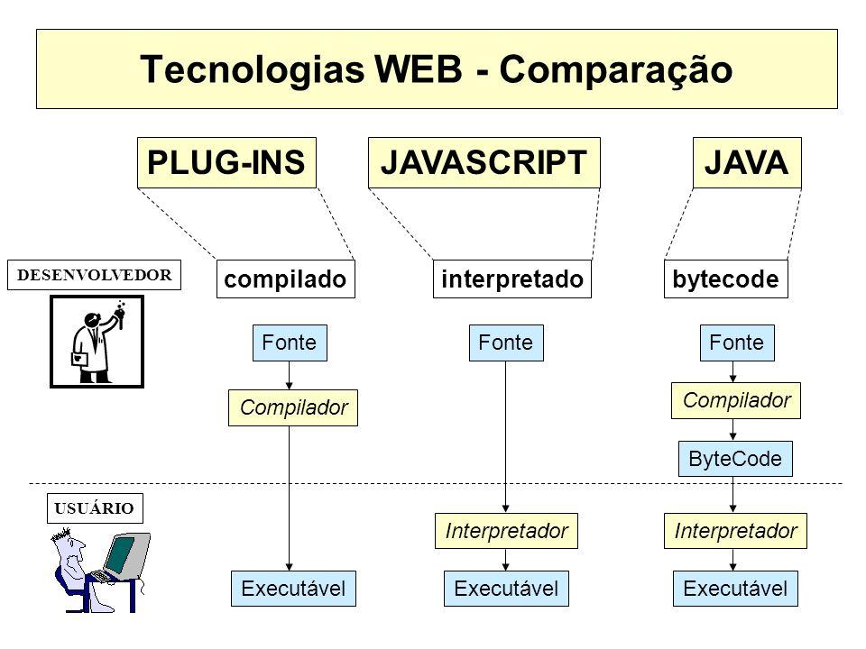 Tecnologias WEB - Comparação Fonte ByteCode Fonte Interpretador Executável Interpretador Executável DESENVOLVEDOR USUÁRIO compiladointerpretadobytecod