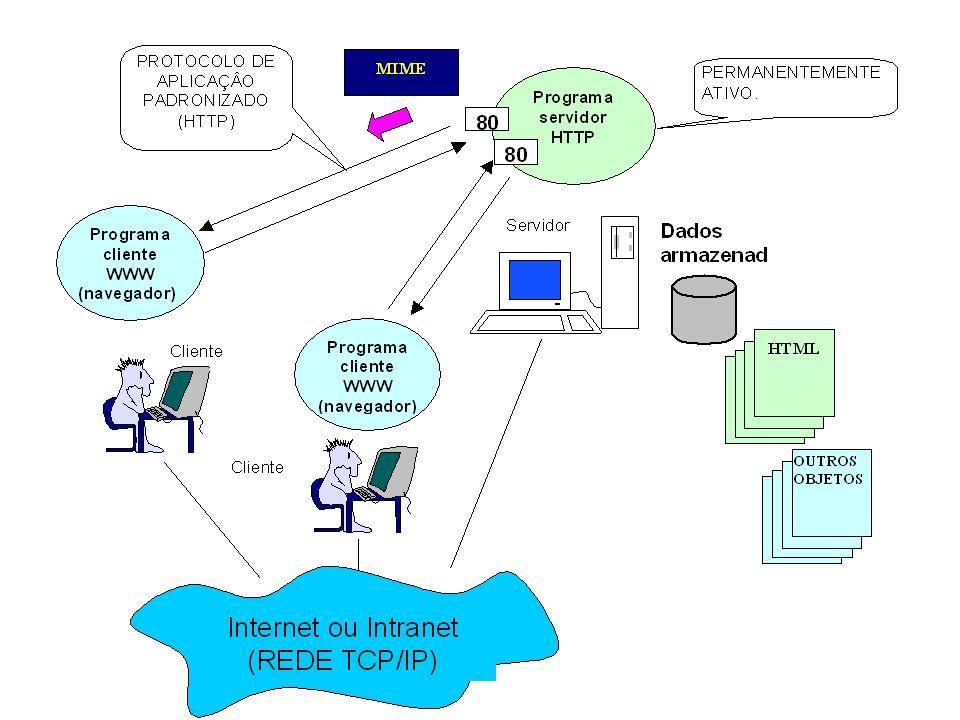 AS P JSP Perl PHP Servlet s JavaScrip t Applets Plug-ins XML Extensões da Tecnologia WWW CGI HTM L HTTP Sempre presentes Concorrentes Facultativas VoiceXML WML