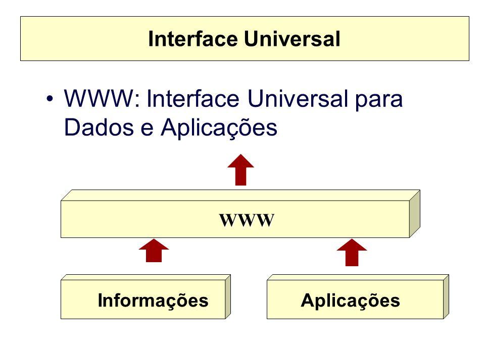 Sistemas de Informação –Estáticas –Dinâmicas: Integração com Banco de Dados Transações Financeiras –Home Banking –Comércio Eletrônico: B2C e B2B Interface para outros sistemas –Gerência de Redes –Web Mail –Aplicativos Legados
