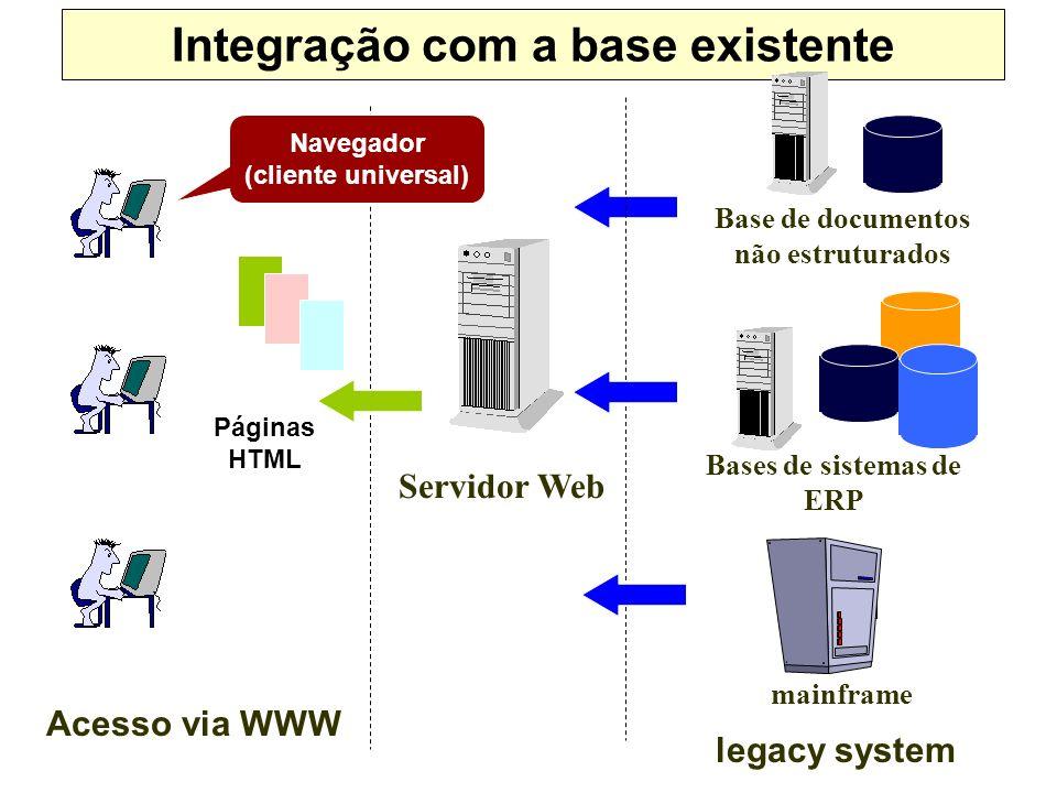 Integração com a base existente Servidor Web mainframe legacy system Bases de sistemas de ERP Base de documentos não estruturados Acesso via WWW Págin