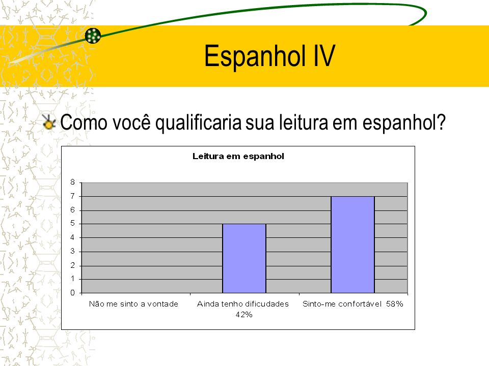Espanhol IV Como você qualificaria sua leitura em espanhol?