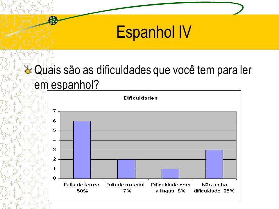 Espanhol IV Quais são as dificuldades que você tem para ler em espanhol?