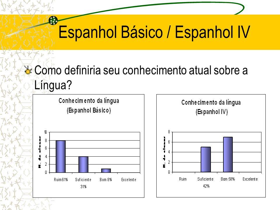 Espanhol Básico / Espanhol IV Como definiria seu conhecimento atual sobre a Língua?