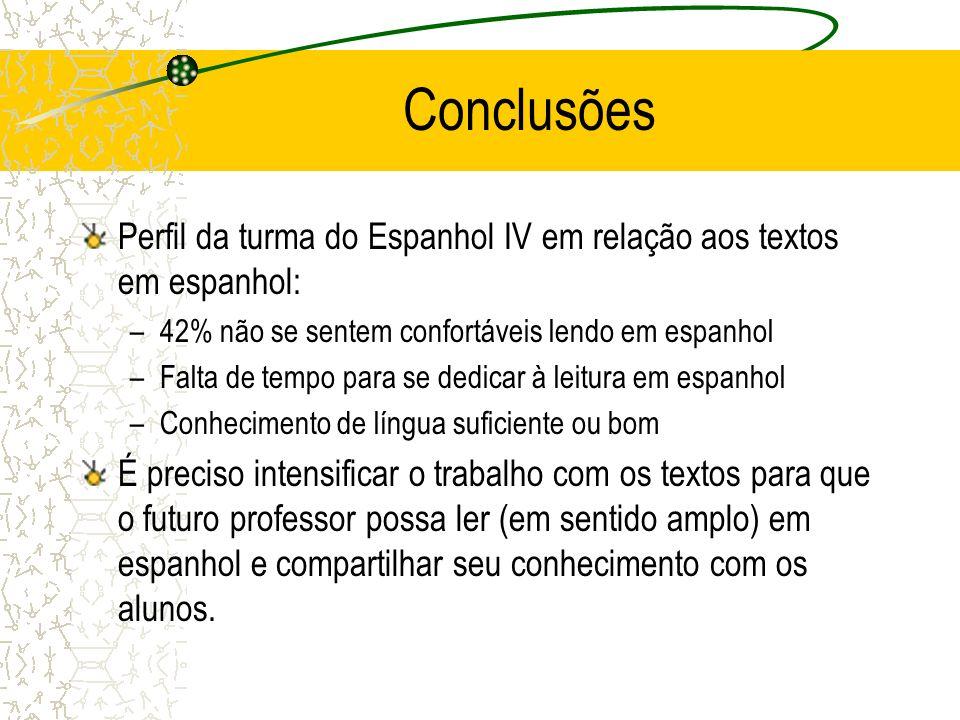 Conclusões Perfil da turma do Espanhol IV em relação aos textos em espanhol: –42% não se sentem confortáveis lendo em espanhol –Falta de tempo para se