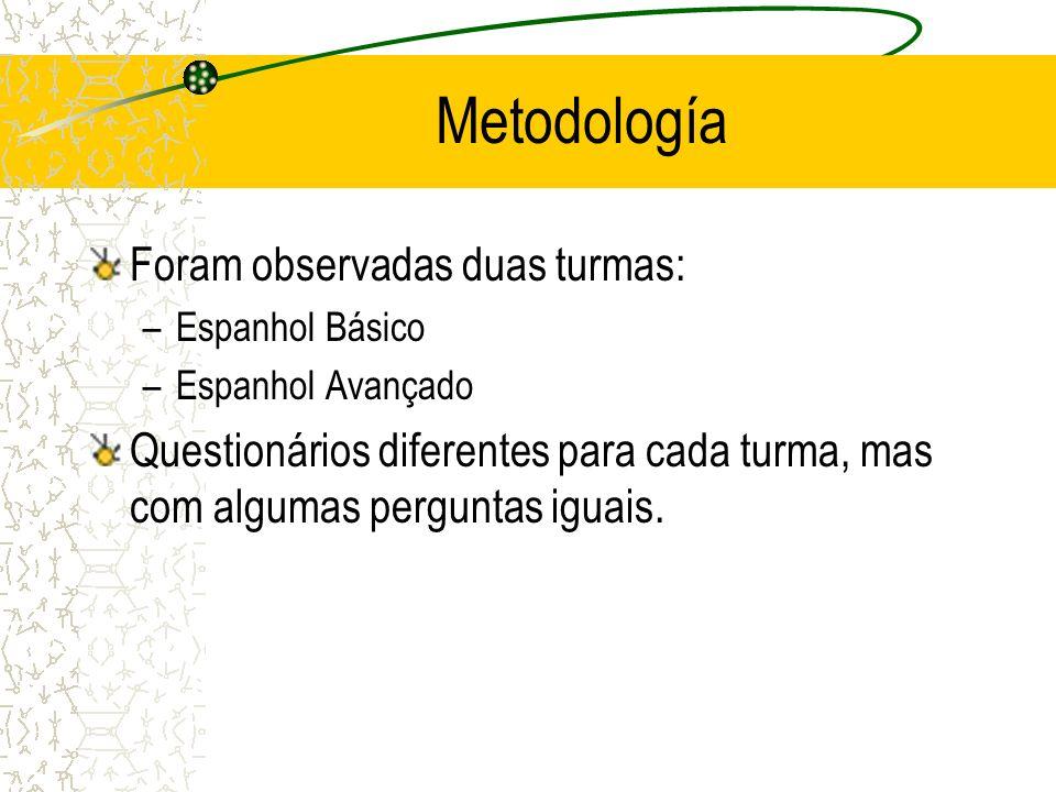 Metodología Foram observadas duas turmas: –Espanhol Básico –Espanhol Avançado Questionários diferentes para cada turma, mas com algumas perguntas igua