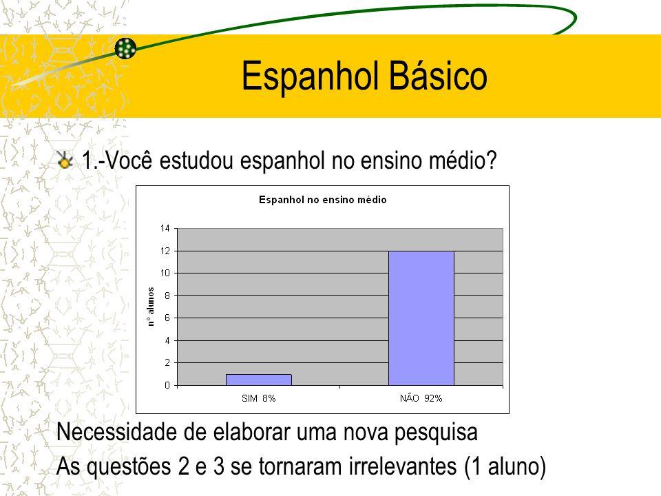 Espanhol Básico 1.-Você estudou espanhol no ensino médio? Necessidade de elaborar uma nova pesquisa As questões 2 e 3 se tornaram irrelevantes (1 alun