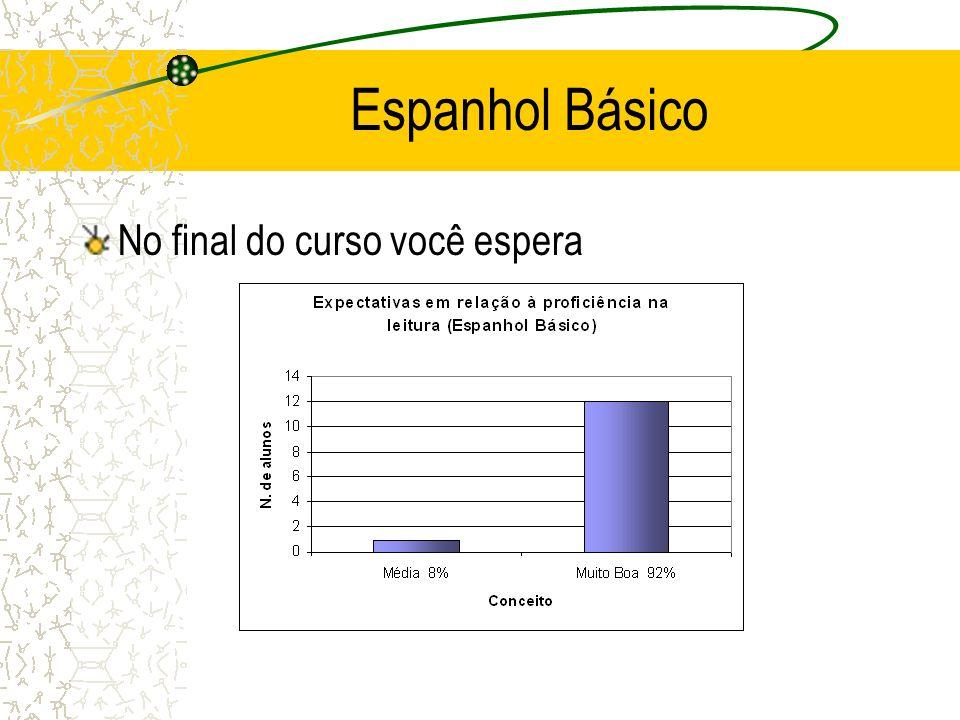 Espanhol Básico No final do curso você espera
