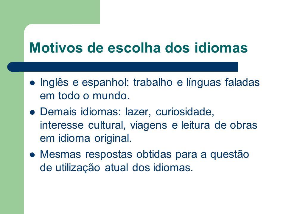 Motivos de escolha dos idiomas Inglês e espanhol: trabalho e línguas faladas em todo o mundo. Demais idiomas: lazer, curiosidade, interesse cultural,