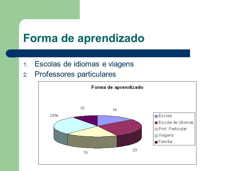 Forma de aprendizado 1. Escolas de idiomas e viagens 2. Professores particulares
