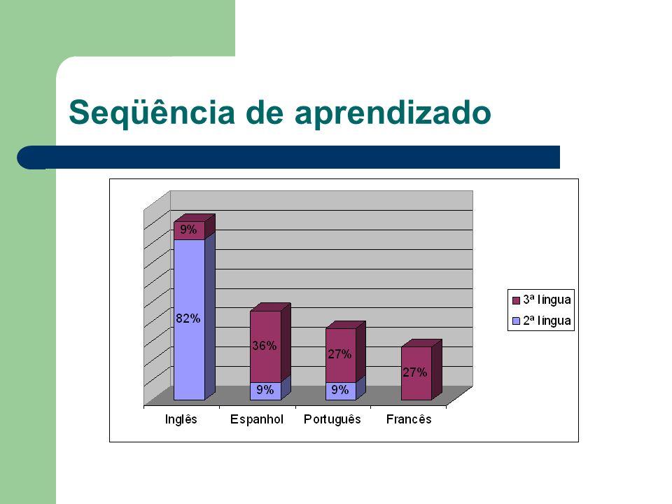 Motivos de escolha dos idiomas Inglês e espanhol: trabalho e línguas faladas em todo o mundo.