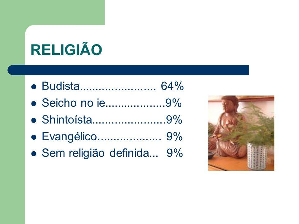 RELIGIÃO Budista........................ 64% Seicho no ie...................9% Shintoísta.......................9% Evangélico.................... 9% S