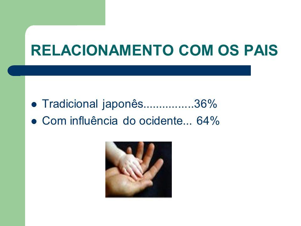 RELACIONAMENTO COM OS PAIS Tradicional japonês................36% Com influência do ocidente... 64%