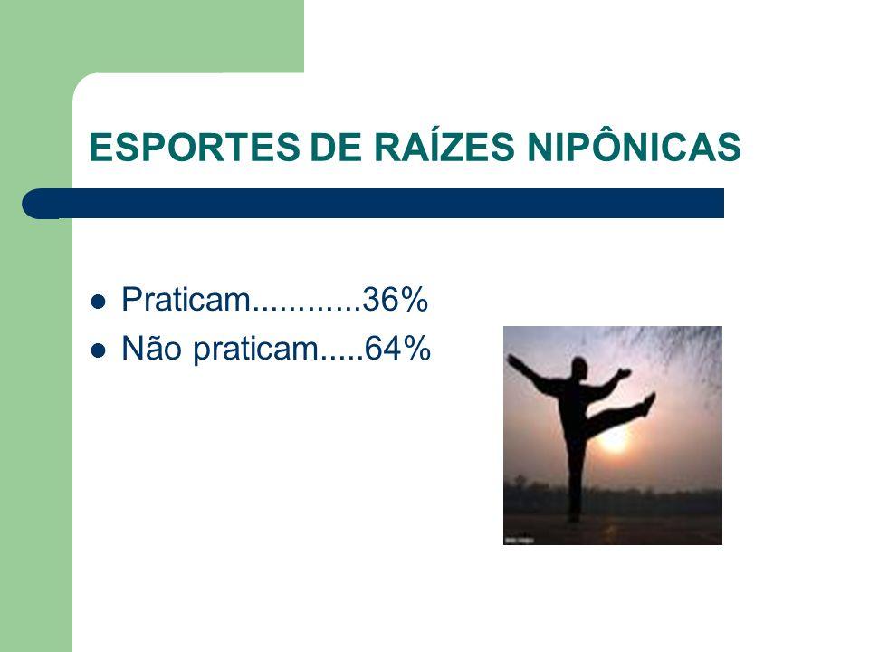 ESPORTES DE RAÍZES NIPÔNICAS Praticam............36% Não praticam.....64%