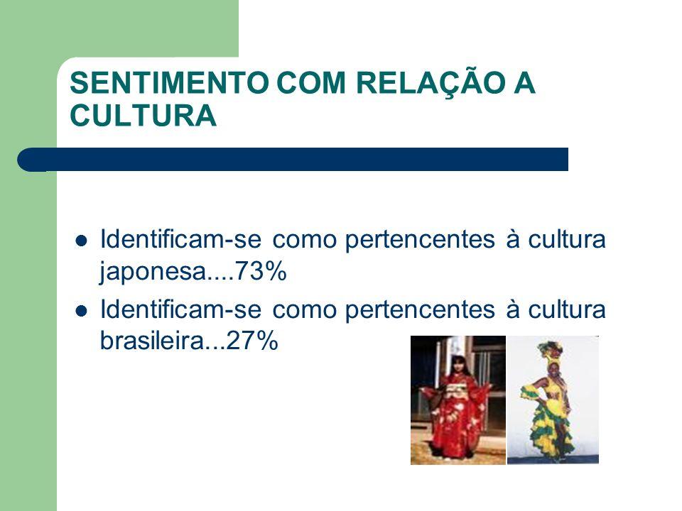 SENTIMENTO COM RELAÇÃO A CULTURA Identificam-se como pertencentes à cultura japonesa....73% Identificam-se como pertencentes à cultura brasileira...27