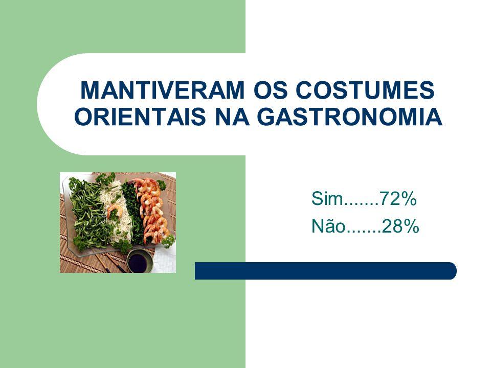 MANTIVERAM OS COSTUMES ORIENTAIS NA GASTRONOMIA Sim.......72% Não.......28%