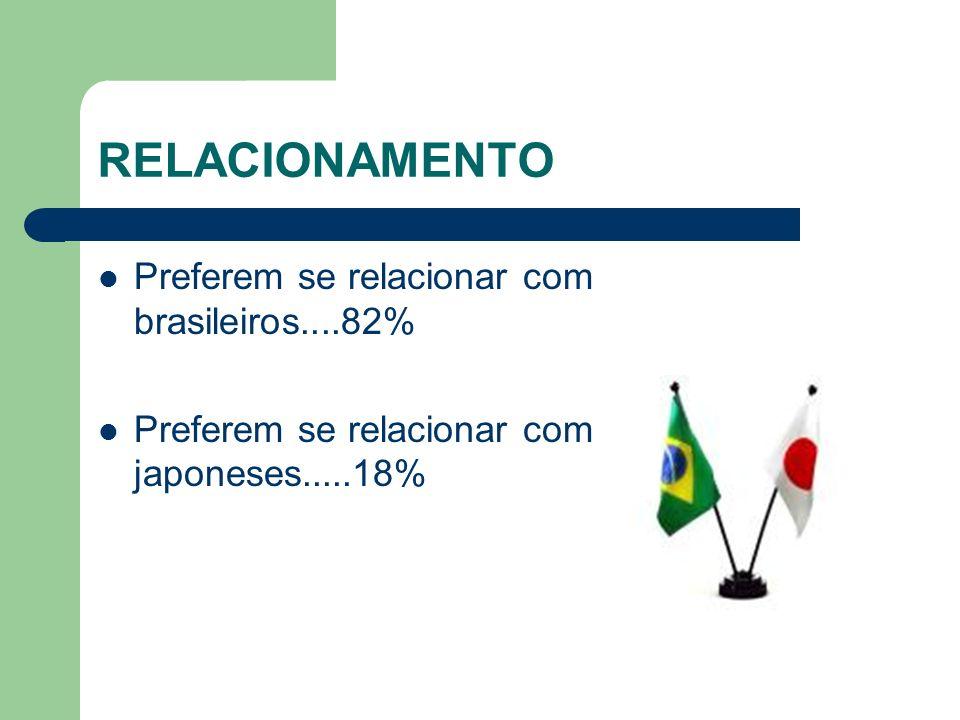RELACIONAMENTO Preferem se relacionar com brasileiros....82% Preferem se relacionar com japoneses.....18%