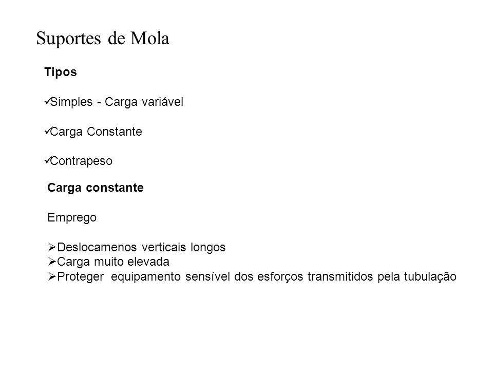 Suportes de Mola Tipos Simples - Carga variável Carga Constante Contrapeso Carga constante Emprego Deslocamenos verticais longos Carga muito elevada P
