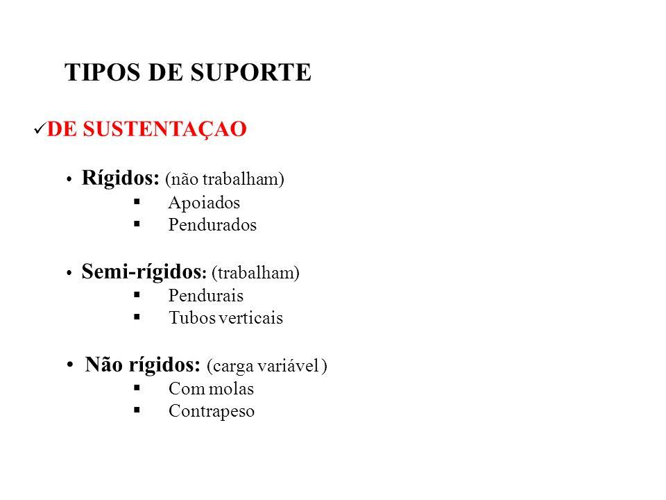 TIPOS DE SUPORTE DE SUSTENTAÇAO Rígidos: (não trabalham) Apoiados Pendurados Semi-rígidos : (trabalham) Pendurais Tubos verticais Não rígidos: (carga