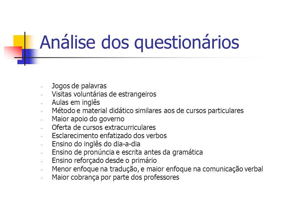 Análise dos questionários - Jogos de palavras - Visitas voluntárias de estrangeiros - Aulas em inglês - Método e material didático similares aos de cu