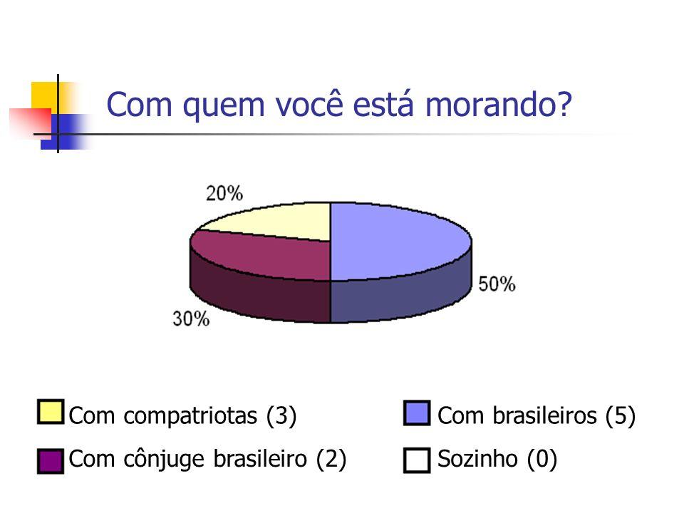 Com quem você está morando? Com brasileiros (5)Com compatriotas (3) Com cônjuge brasileiro (2)Sozinho (0)