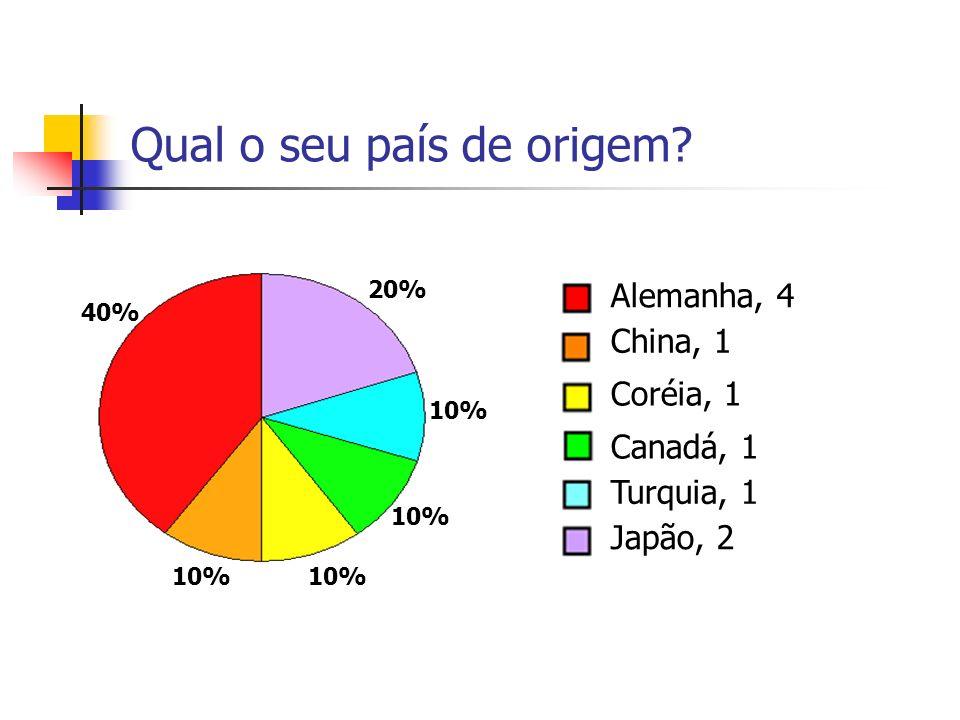 Qual o seu país de origem? Alemanha, 4 China, 1 Coréia, 1 Canadá, 1 Turquia, 1 Japão, 2 40% 20% 10%