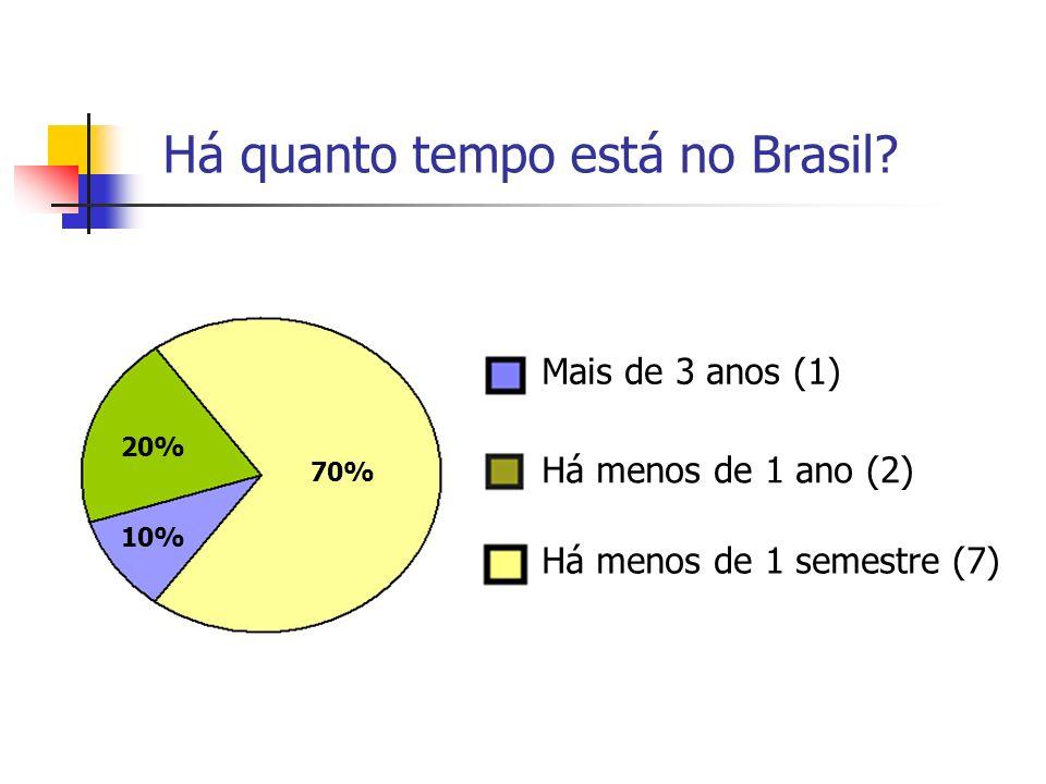 Há quanto tempo está no Brasil? Há menos de 1 ano (2) Há menos de 1 semestre (7) Mais de 3 anos (1) 70% 20% 10%