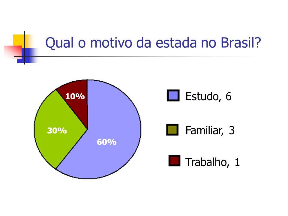 Qual o motivo da estada no Brasil? Estudo, 6 Familiar, 3 Trabalho, 1 60% 30% 10%