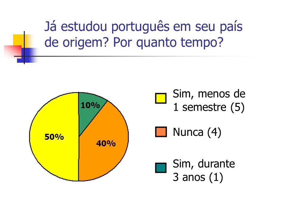 Já estudou português em seu país de origem? Por quanto tempo? Sim, menos de 1 semestre (5) Sim, durante 3 anos (1) Nunca (4) 50% 40% 10%