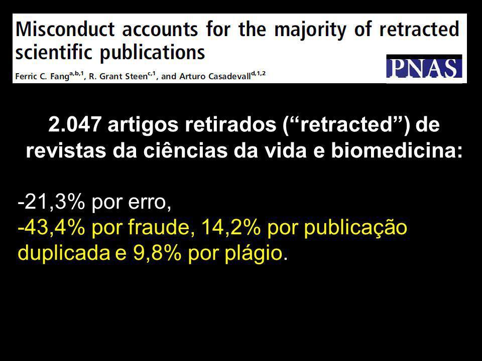 2.047 artigos retirados (retracted) de revistas da ciências da vida e biomedicina: -21,3% por erro, -43,4% por fraude, 14,2% por publicação duplicada