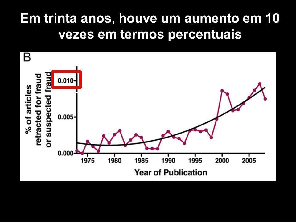 Em trinta anos, houve um aumento em 10 vezes em termos percentuais
